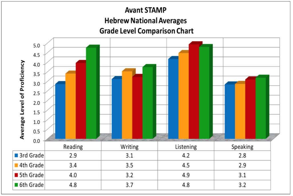 Chart showing a comparison of Hebrew proficiency by grade levels in the United States.