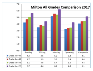 Chart showing MILTON students' levels of proficiency.